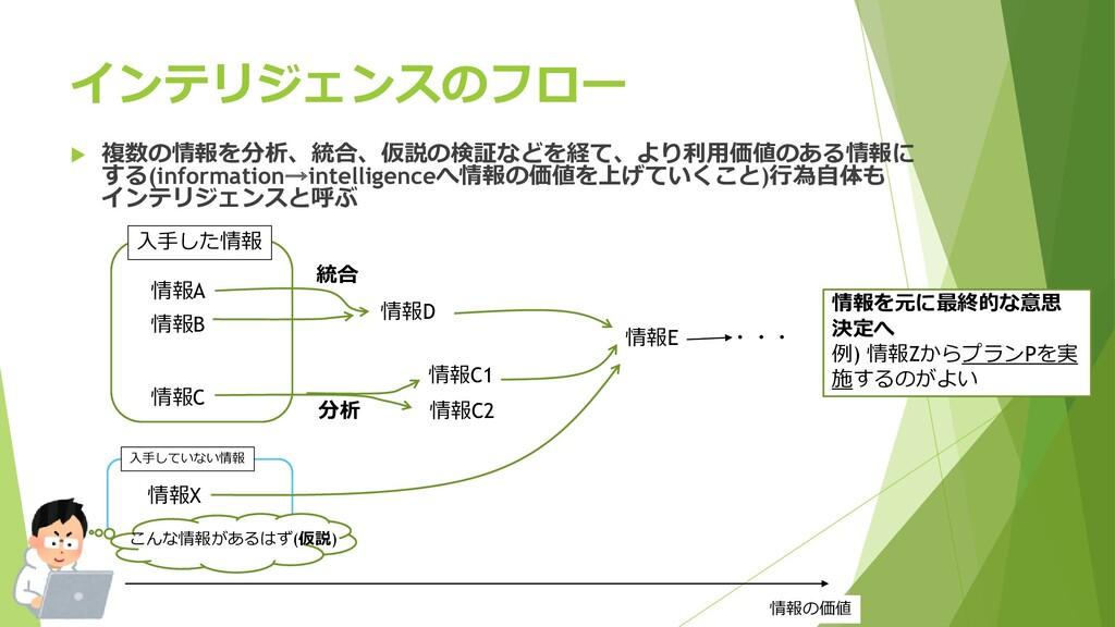 インテリジェンスのフロー 情報A 情報B 入手した情報 情報X 入手していない情報 情報C 統...