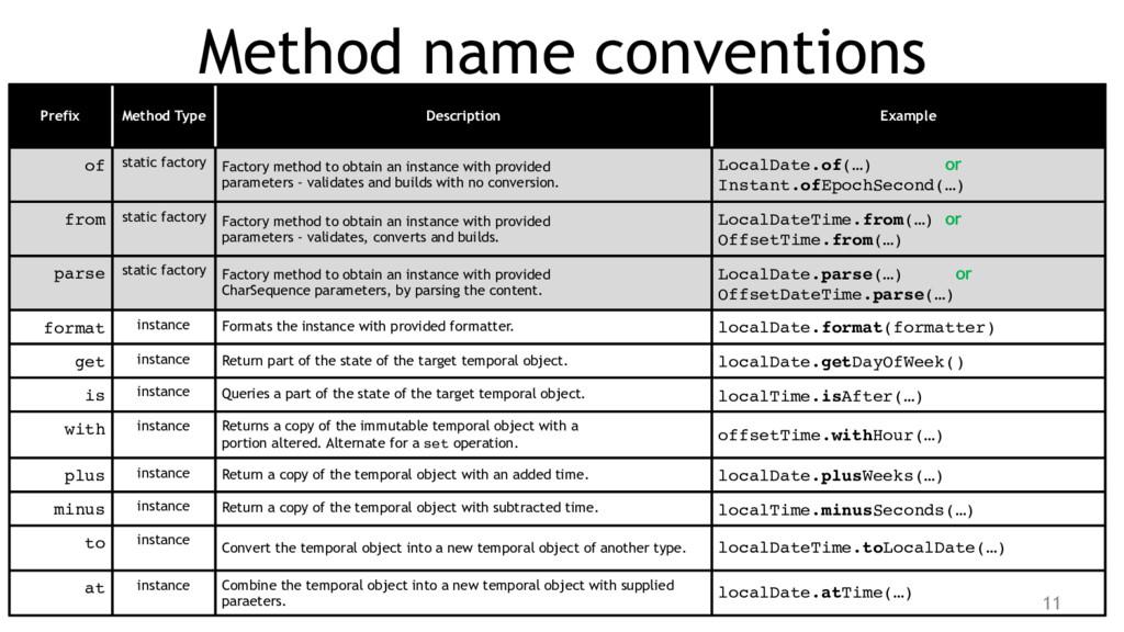 Method name conventions Prefix Method Type Desc...