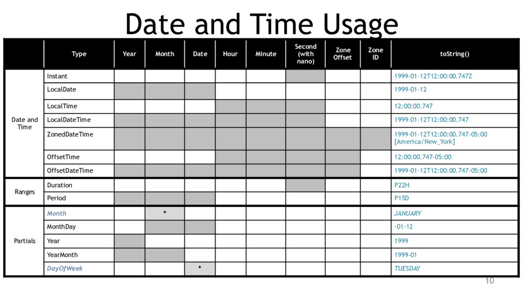 Date and Time Usage Type Year Month Date Hour M...