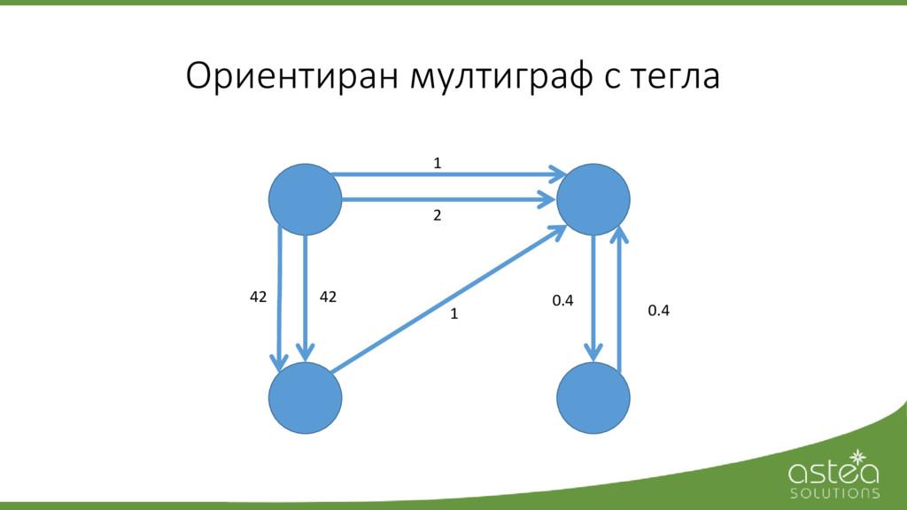 Ориентиран мултиграф с тегла 1 2 1 0.4 0.4 42 42