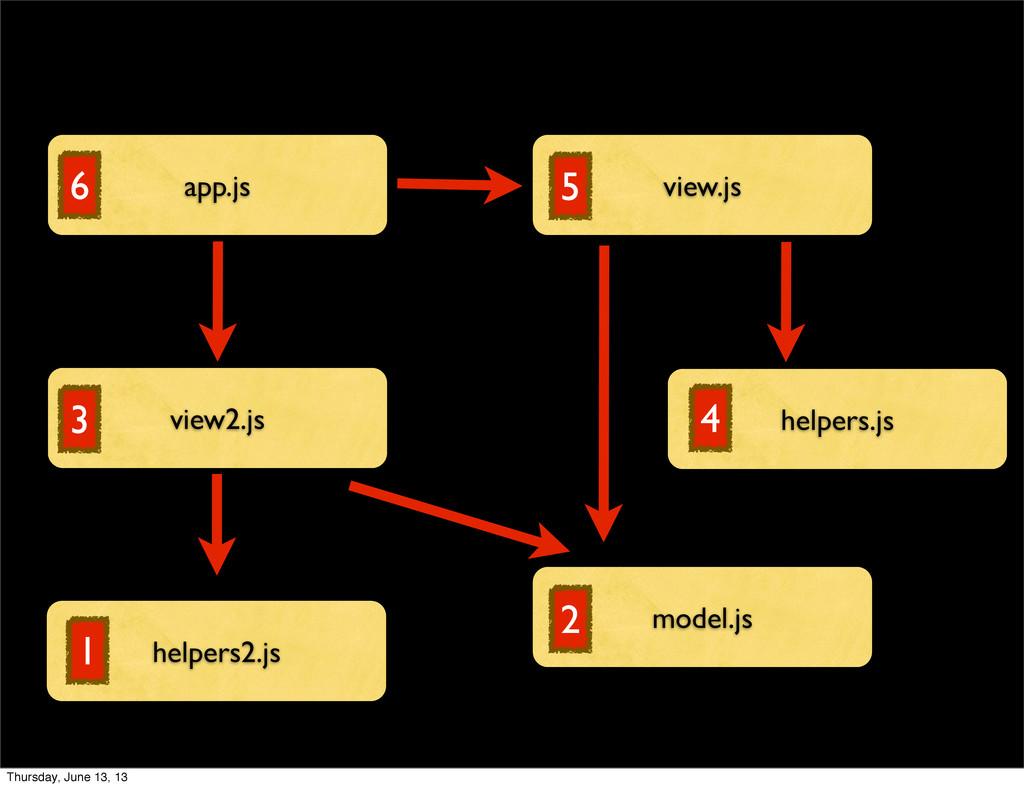 app.js view.js helpers.js view2.js helpers2.js ...