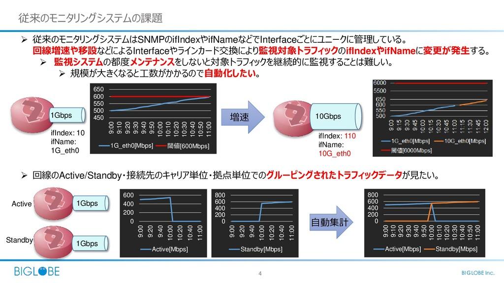 4 BIGLOBE Inc. 従来のモニタリングシステムの課題  従来のモニタリングシステム...