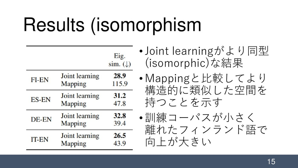 Results (isomorphism •Joint learningがより同型 (isom...