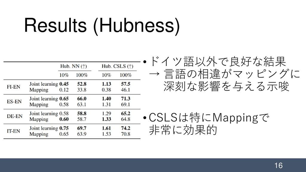 Results (Hubness) •ドイツ語以外で良好な結果 → 言語の相違がマッピングに ...