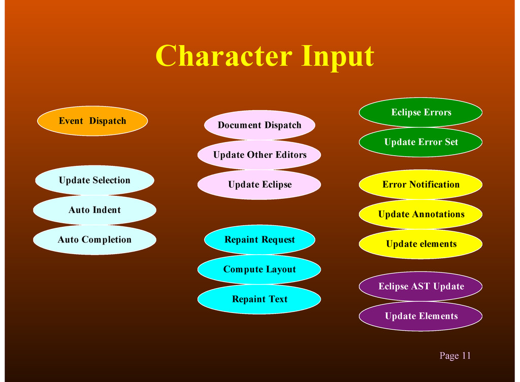 Character Input 3/22/13 Page 11 Event Dispatch ...