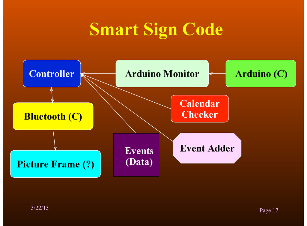 Smart Sign Code 3/22/13 Page 17 Controller Pict...