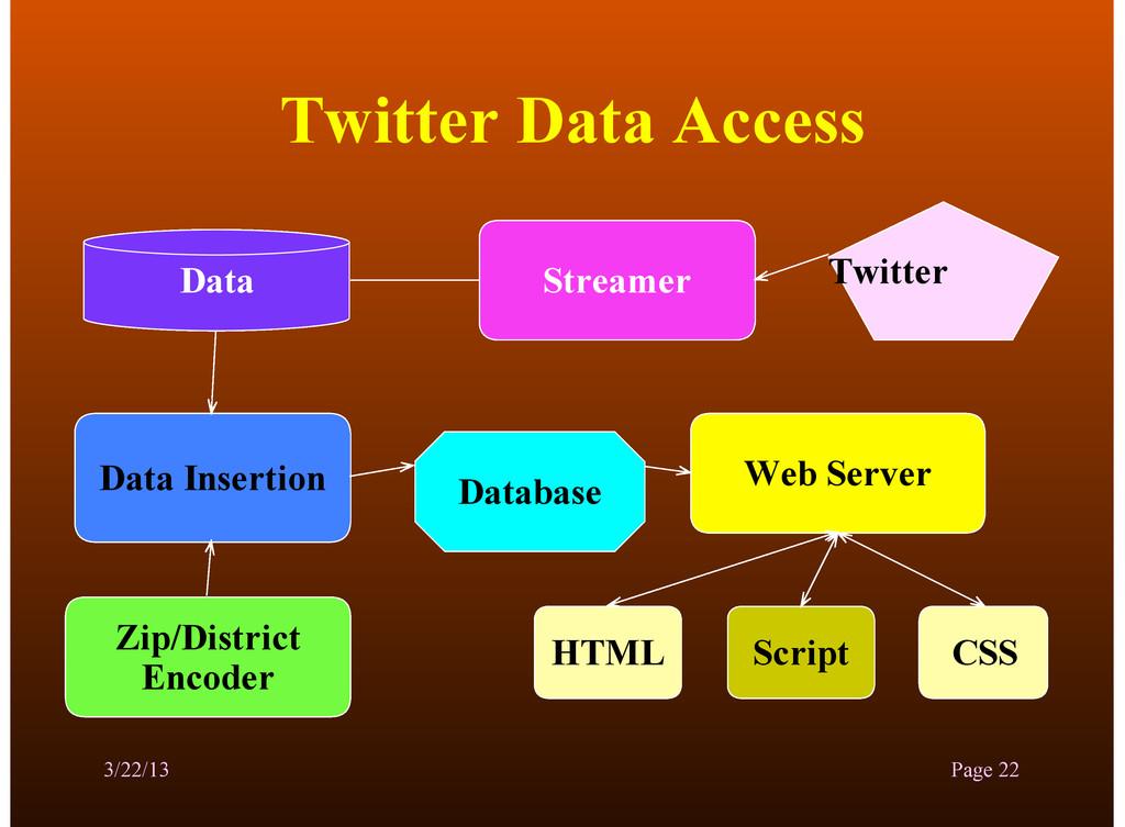 Twitter Data Access 3/22/13 Page 22 Streamer Da...