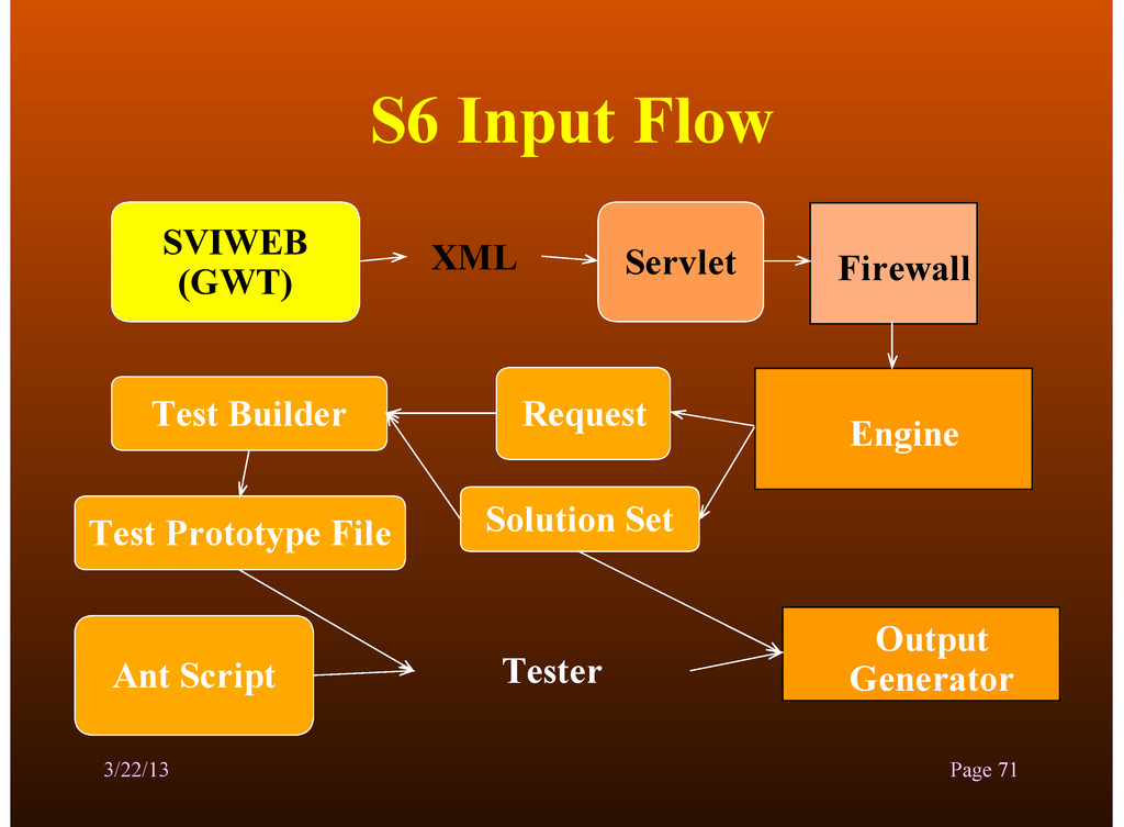 S6 Input Flow 3/22/13 Page 71 SVIWEB (GWT) Fire...