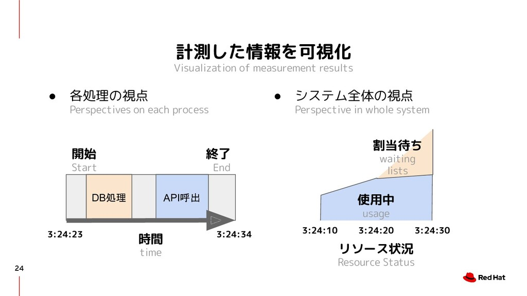 計測した情報を可視化 Visualization of measurement results...