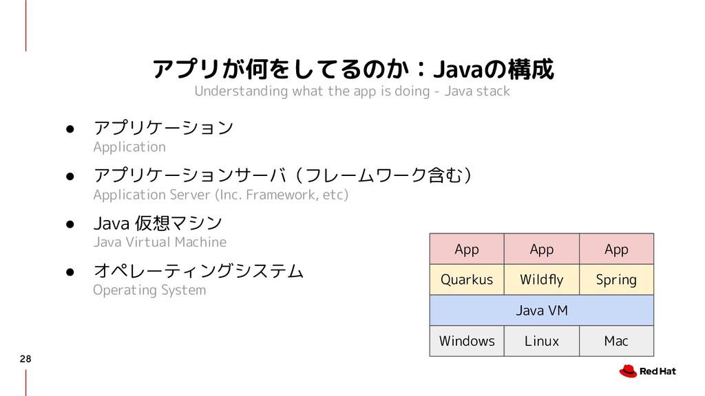 アプリが何をしてるのか:Javaの構成 Understanding what the app ...