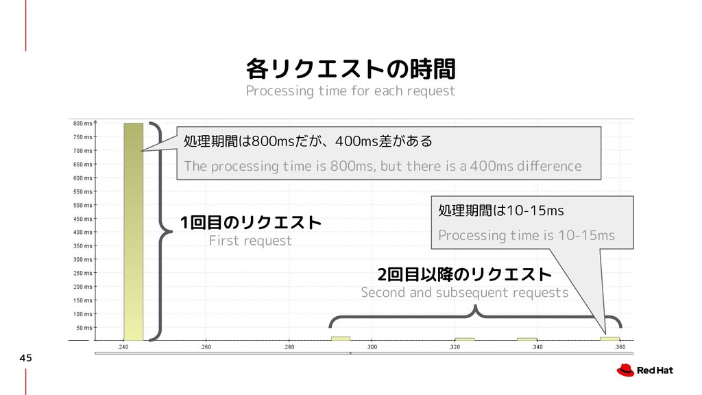 各リクエストの時間 Processing time for each request 45 1...
