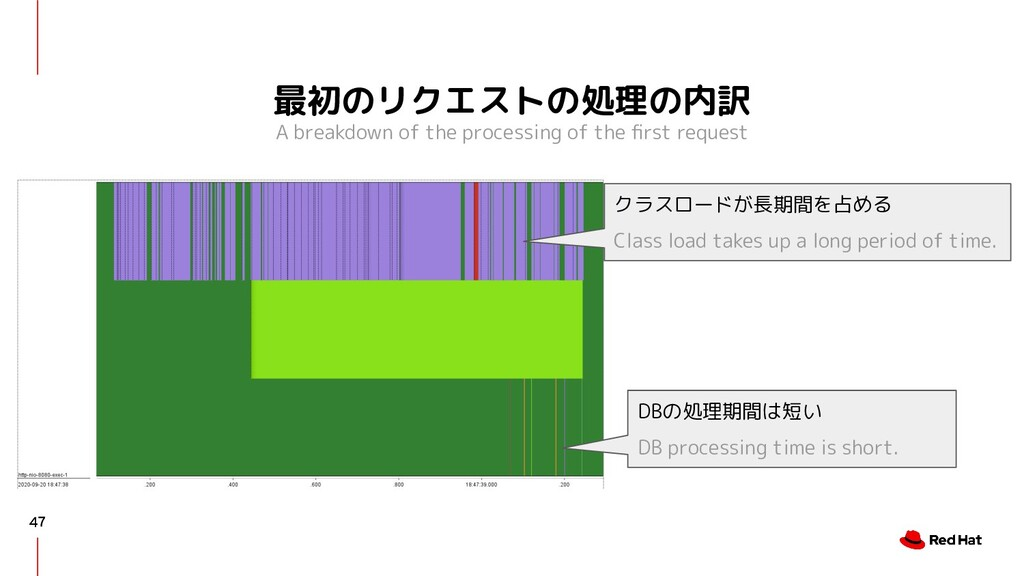 最初のリクエストの処理の内訳 A breakdown of the processing of...