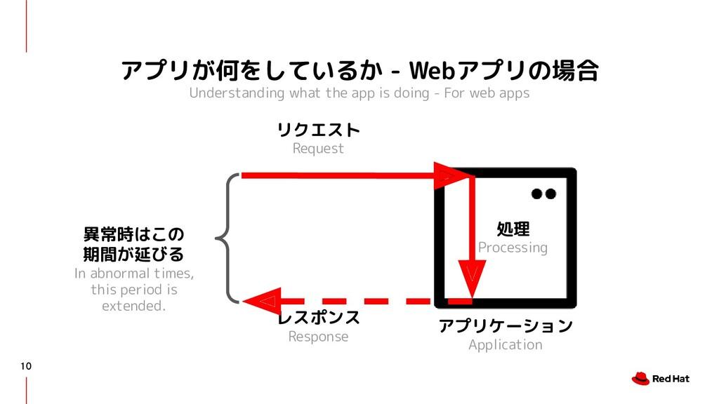アプリが何をしているか - Webアプリの場合 Understanding what the ...