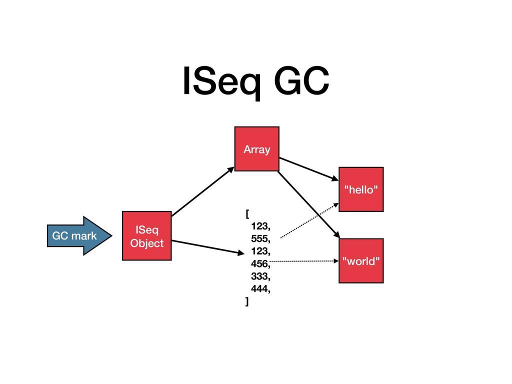 ISeq GC ISeq Object [ 123, 555, 123, 456, 333, ...