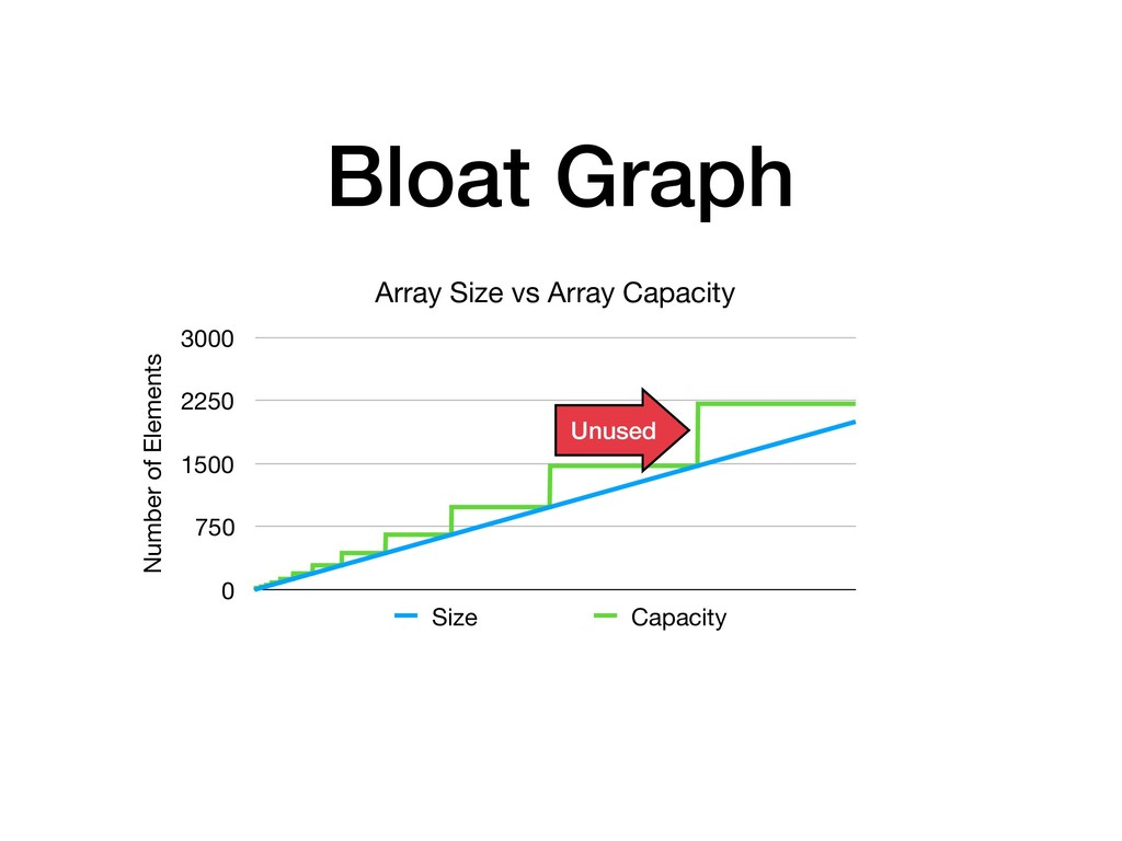Bloat Graph Array Size vs Array Capacity Number...