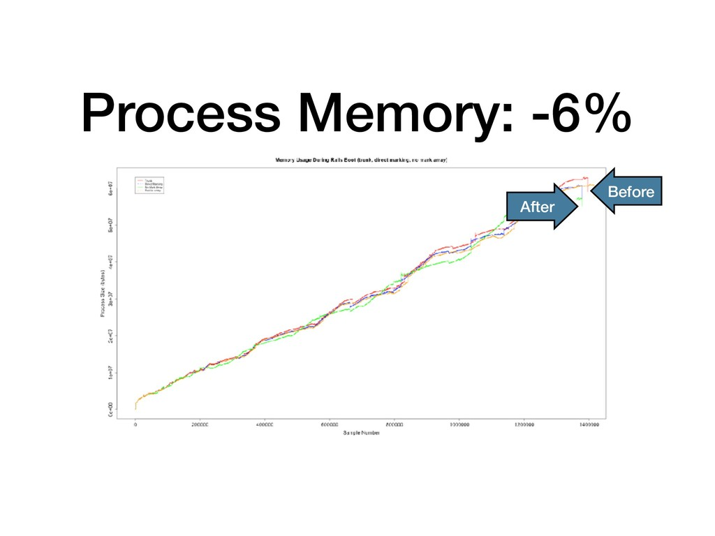 Process Memory: -6% Before After