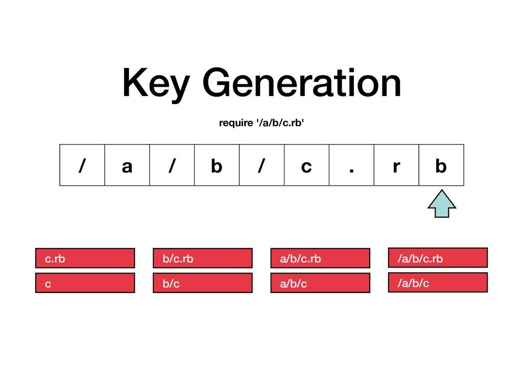 Key Generation / a / b / c . r b require '/a/b/...