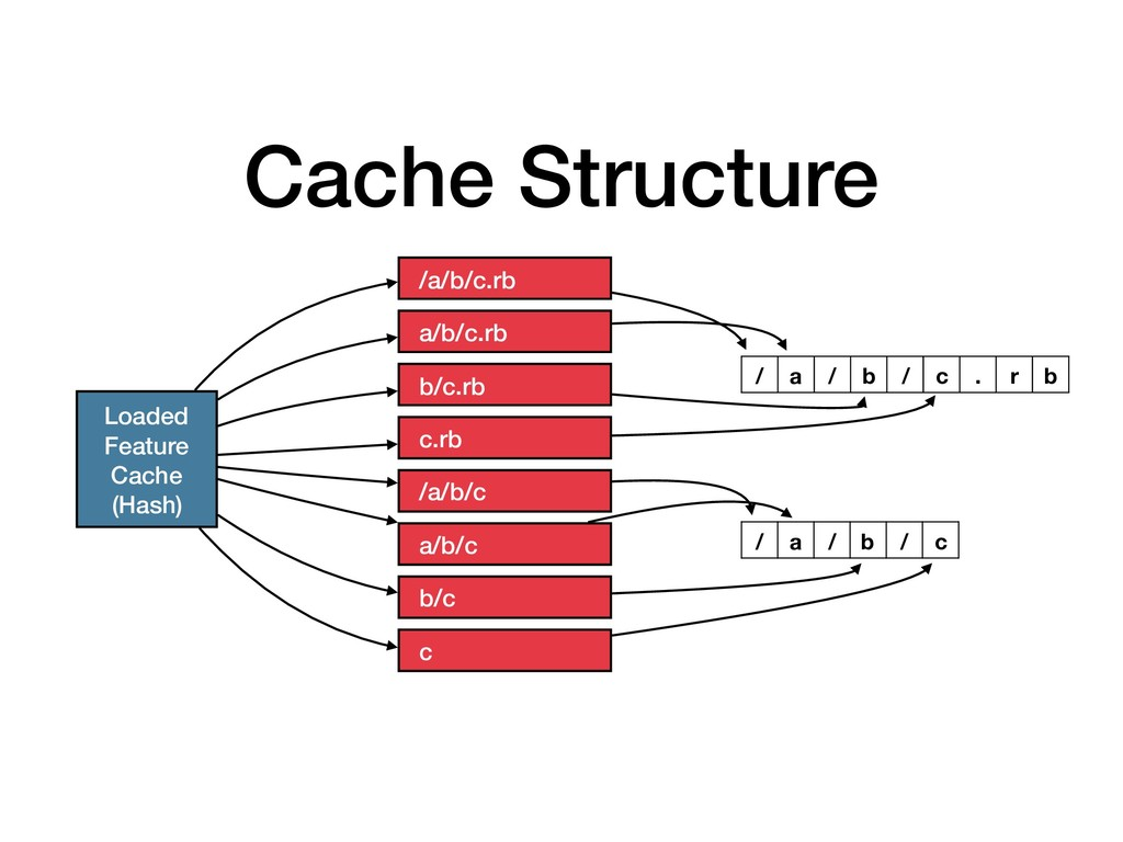 Cache Structure Loaded Feature Cache (Hash) /a/...
