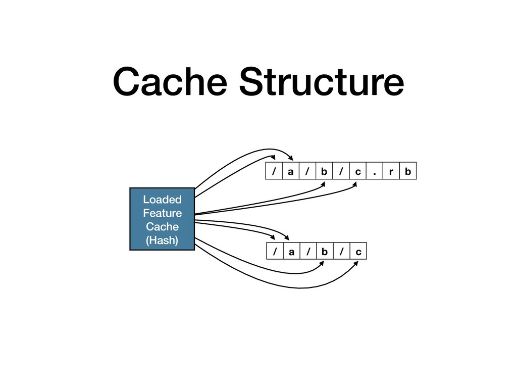 Cache Structure Loaded Feature Cache (Hash) / a...