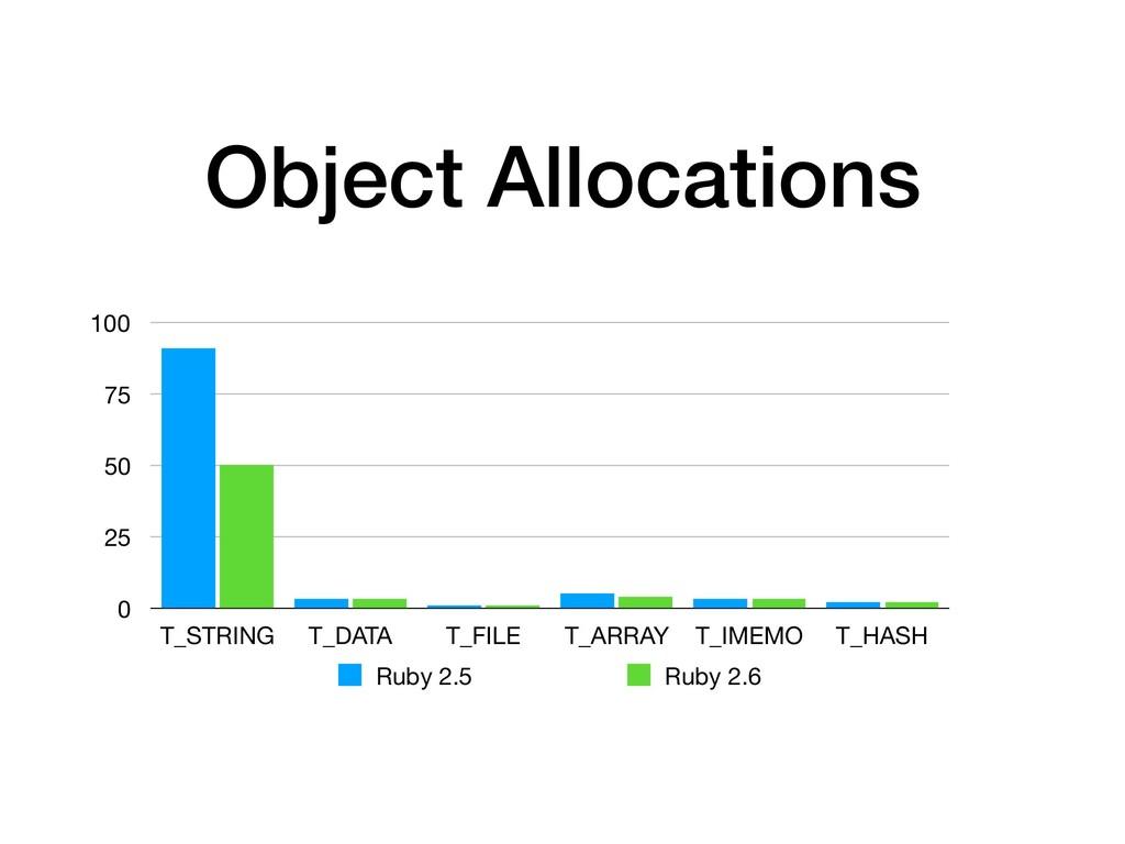 Object Allocations 0 25 50 75 100 T_STRING T_DA...