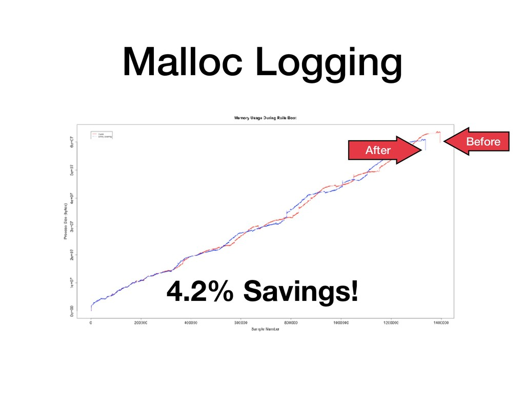 Malloc Logging After Before 4.2% Savings!