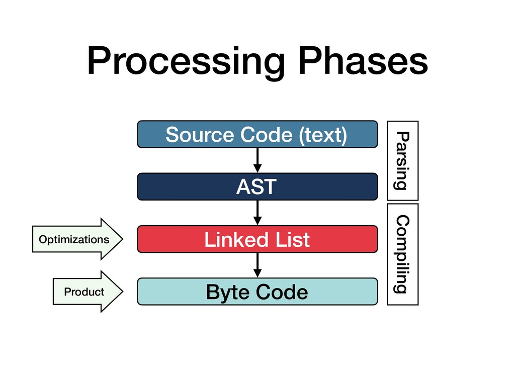 Processing Phases AST Source Code (text) Linked...