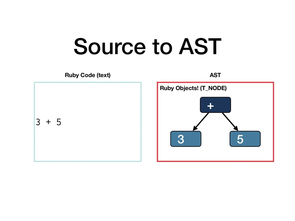 Source to AST 3 + 5 Ruby Code (text) + 5 3 AST ...