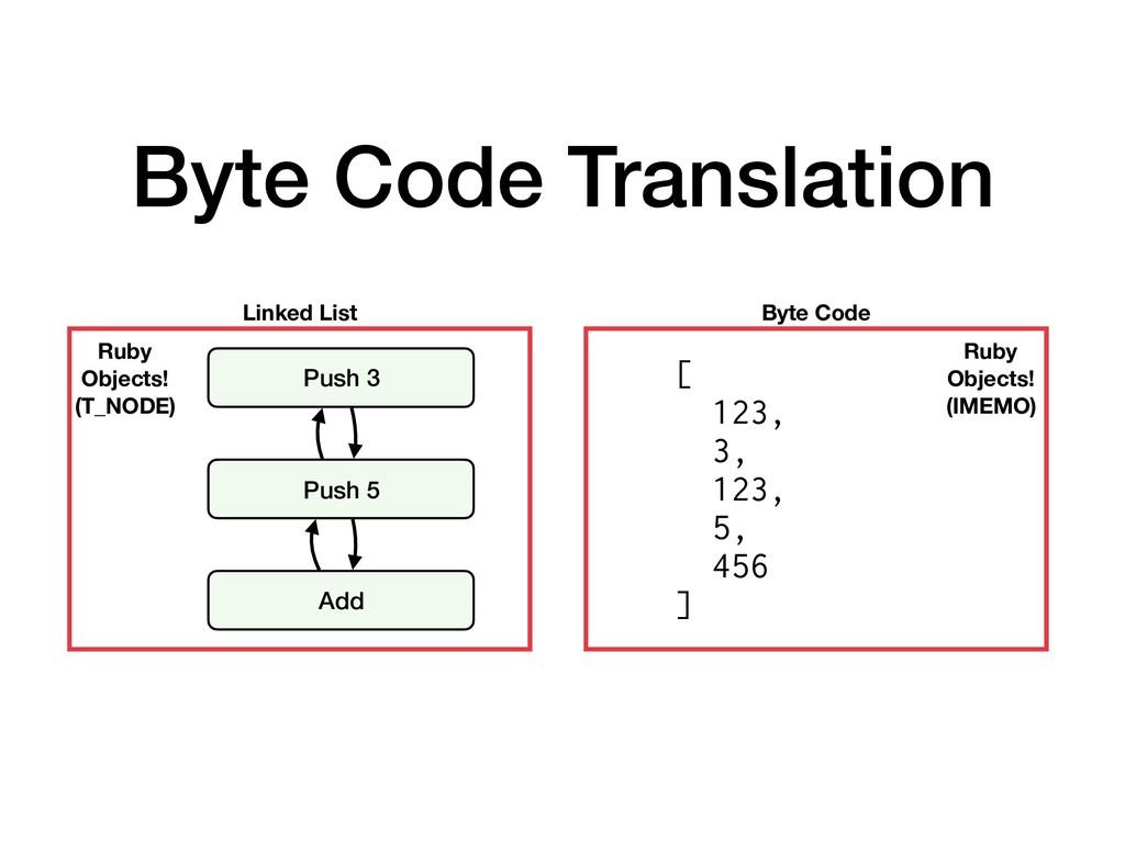 Byte Code Translation Push 3 Push 5 Add Linked ...