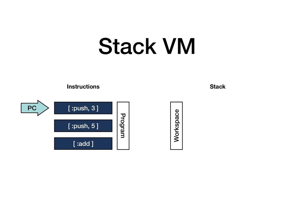 Stack VM [ :push, 3 ] [ :push, 5 ] [ :add ] Ins...