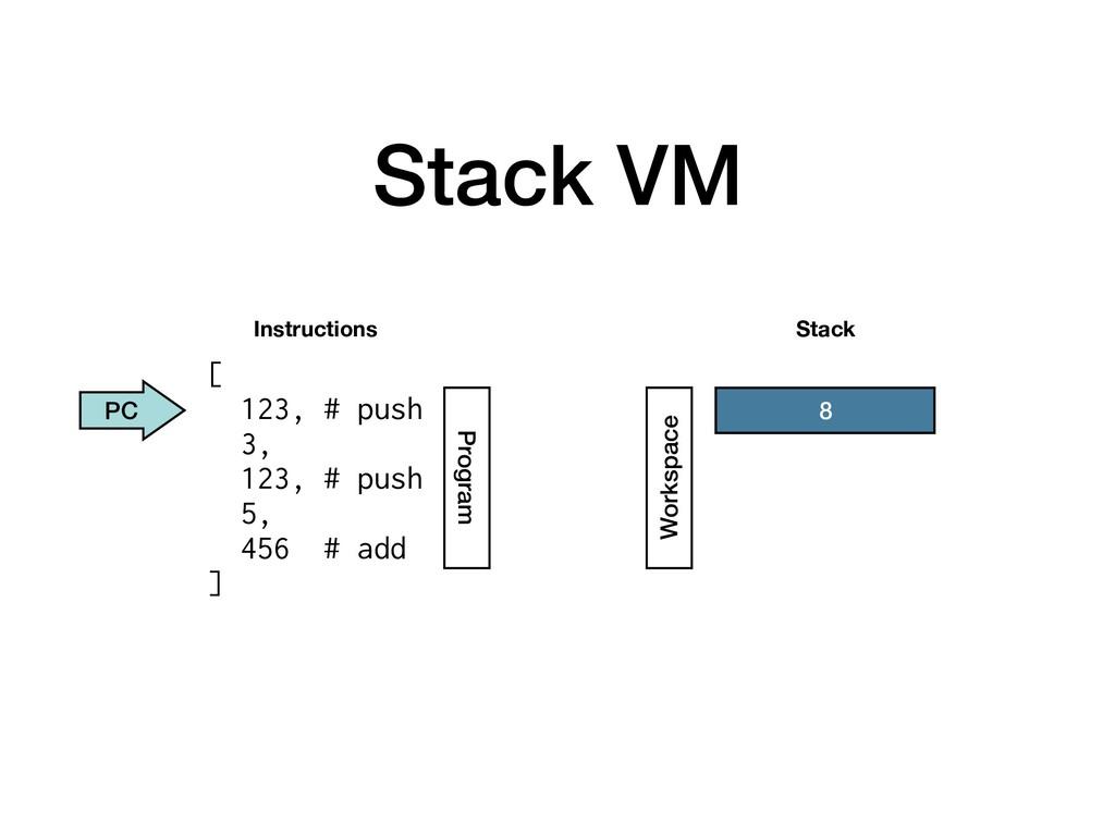 Stack VM Instructions Stack Program Workspace P...
