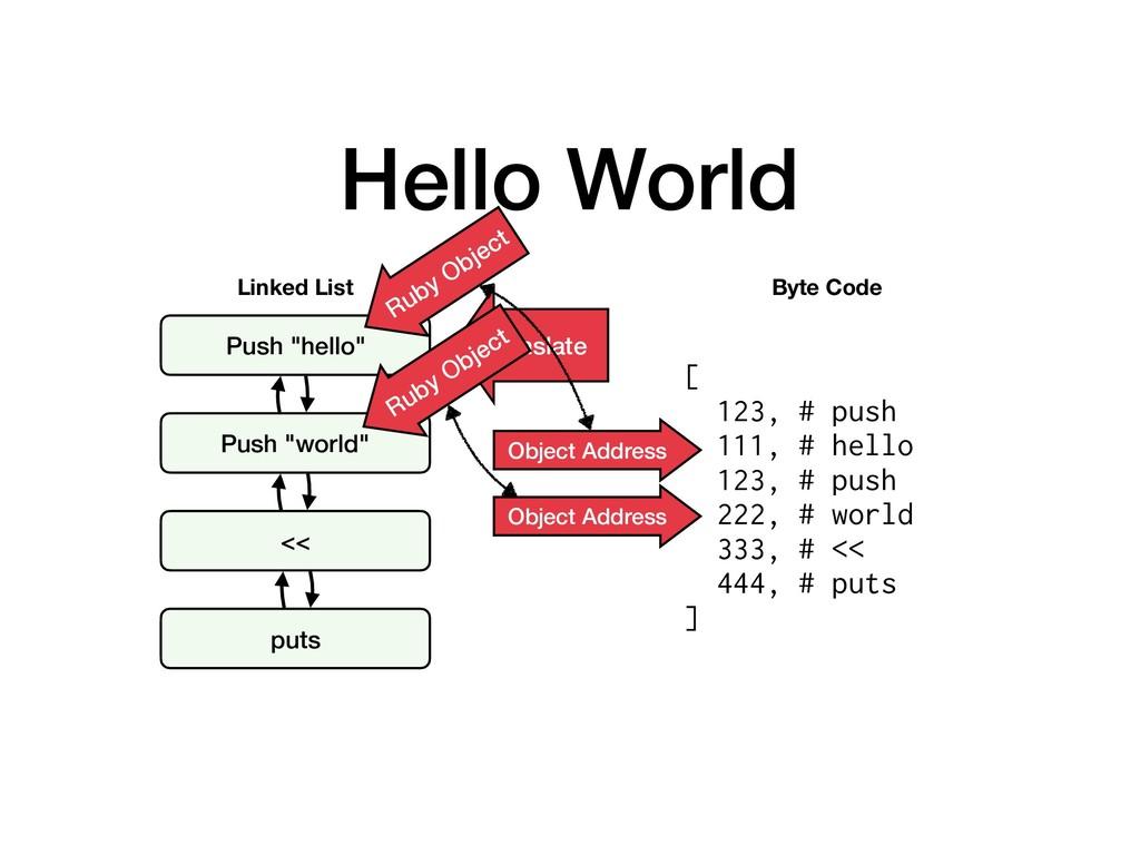 "Hello World Push ""hello"" Push ""world"" << puts L..."