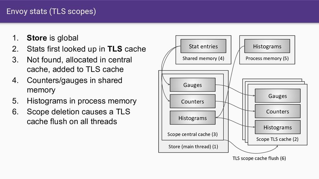 Envoy stats (TLS scopes) 1. Store is global 2. ...