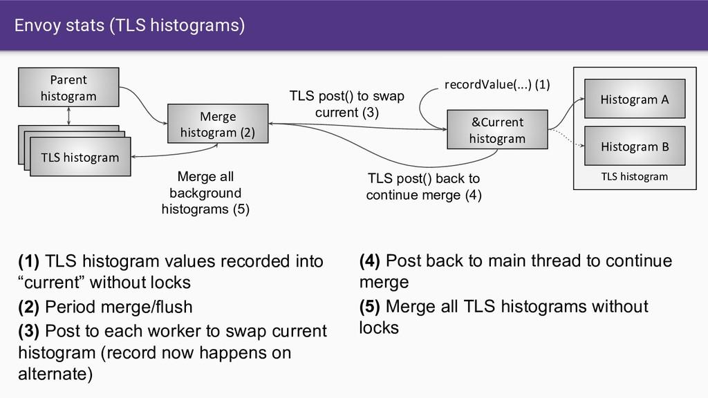 Envoy stats (TLS histograms) Parent histogram T...