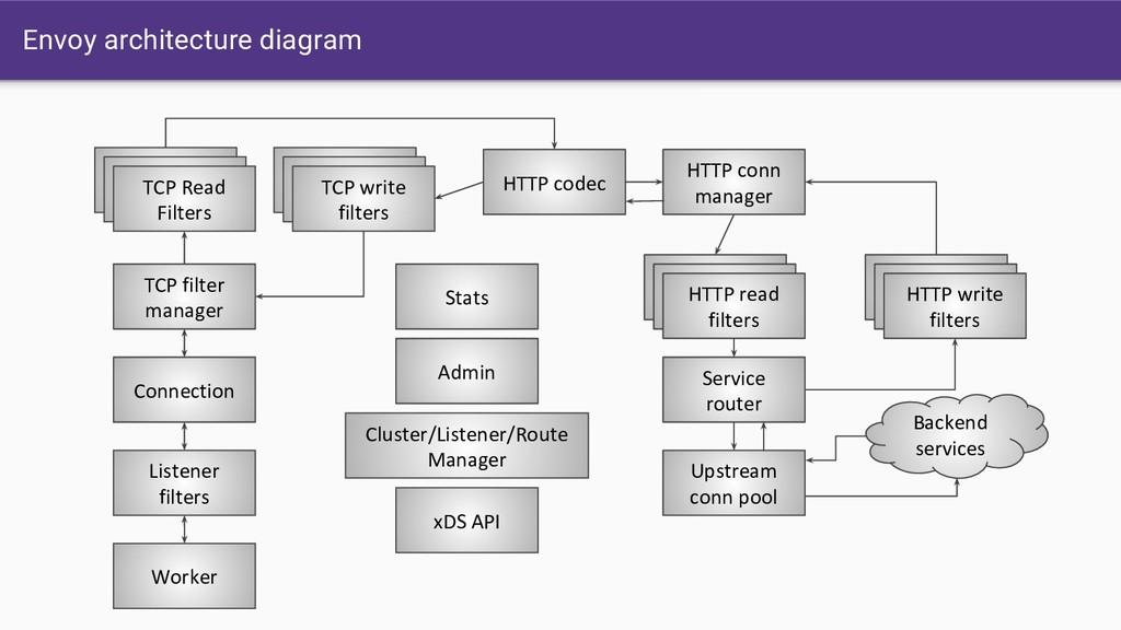 Envoy architecture diagram Connection Listener ...