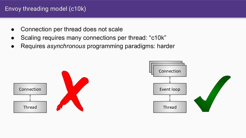 Envoy threading model (c10k) Thread Connection ...