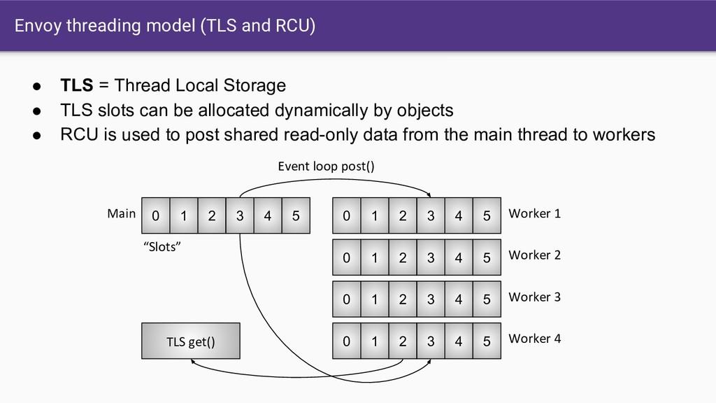 Envoy threading model (TLS and RCU) 0 1 2 3 4 5...