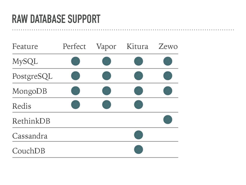 RAW DATABASE SUPPORT Feature MySQL PostgreSQL M...