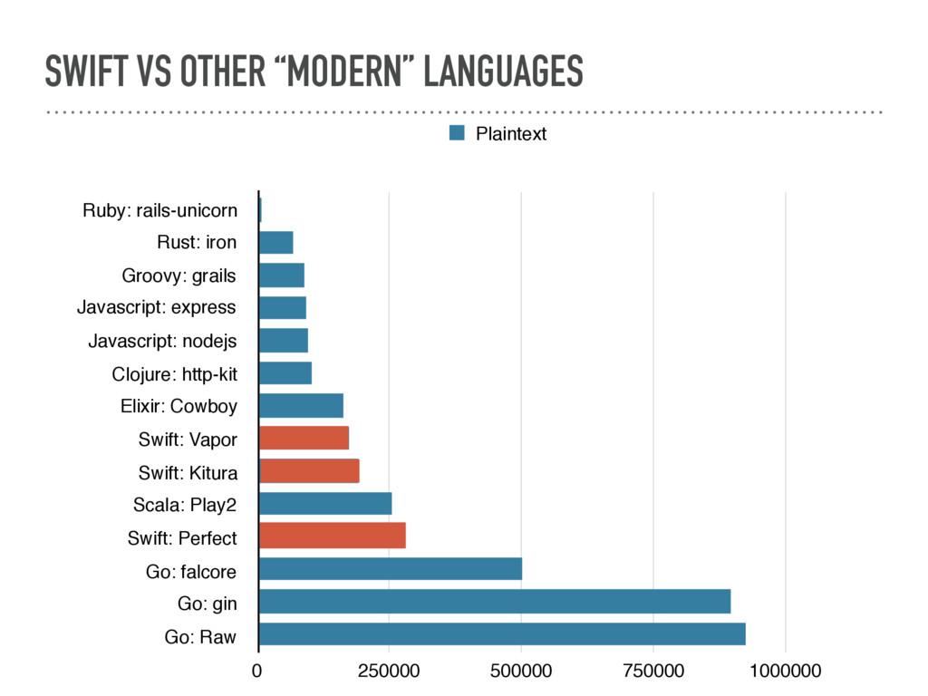 """SWIFT VS OTHER """"MODERN"""" LANGUAGES Ruby: rails-u..."""