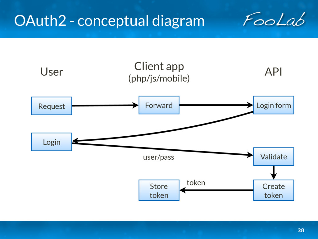 OAuth2 - conceptual diagram 28 User Client app