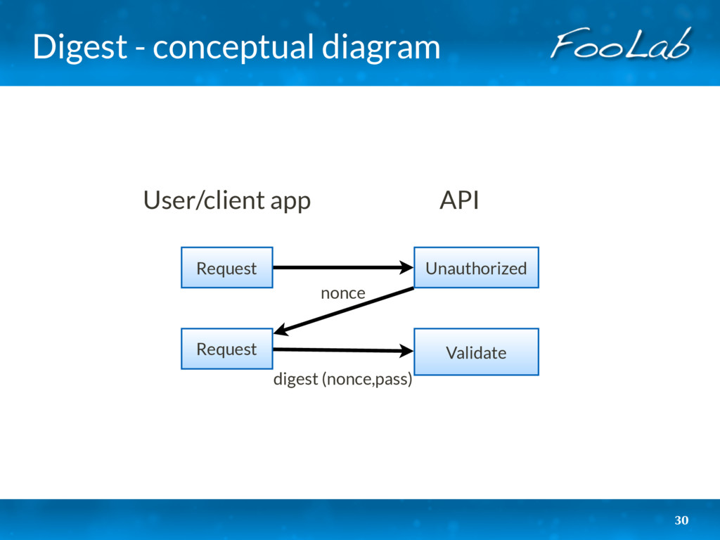 Digest - conceptual diagram 30 Request User/cli...