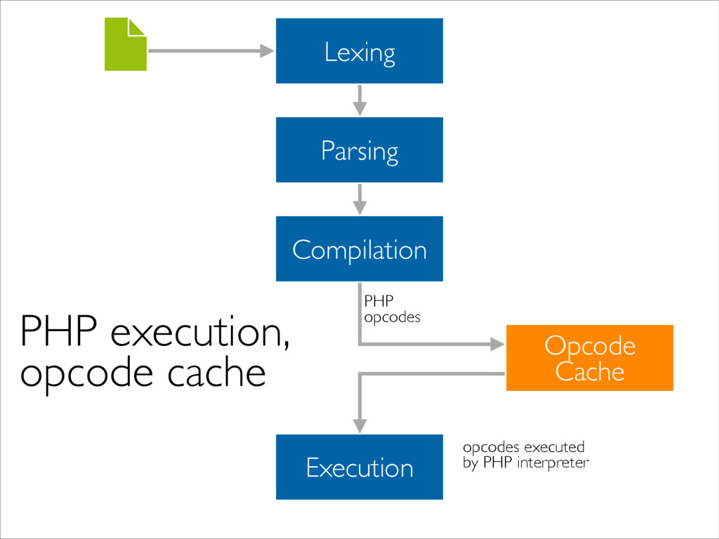 Lexing Parsing Compilation Execution Opcode  ...