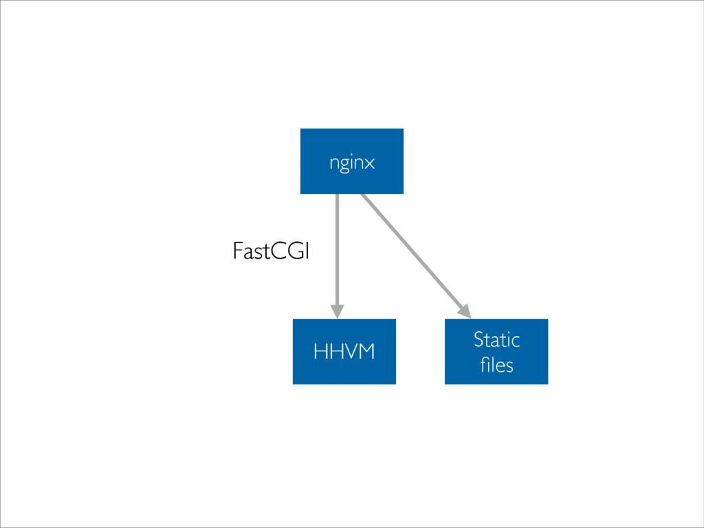 HHVM FastCGI Static  files nginx