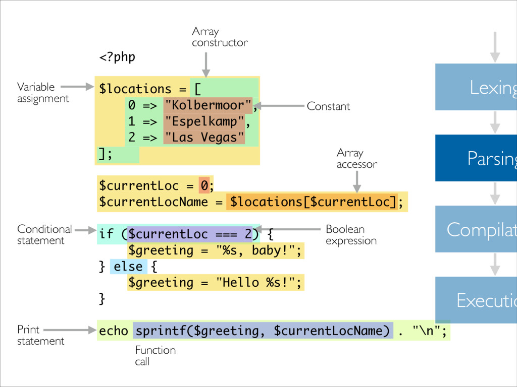 Lexing Parsing Compilat Executio Variable  as...
