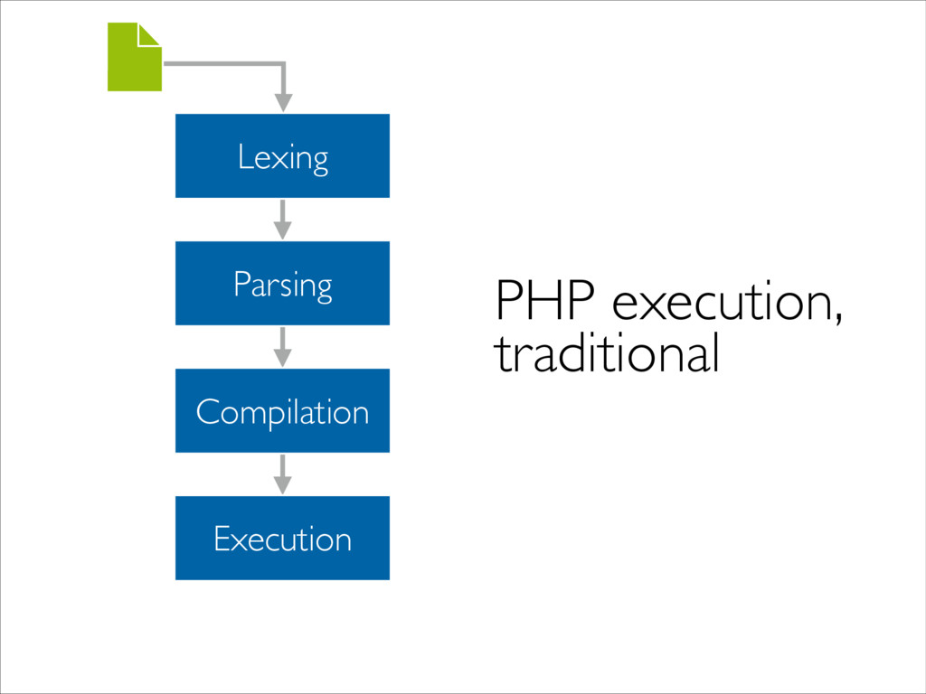 Lexing Parsing Compilation Execution PHP execut...