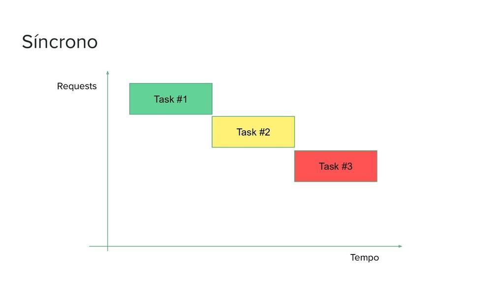 Síncrono Requests Tempo Task #1 Task #2 Task #3