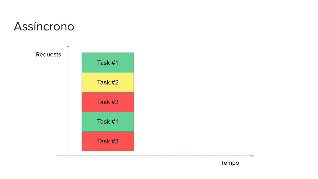 Assíncrono Requests Tempo Task #1 Task #2 Task ...