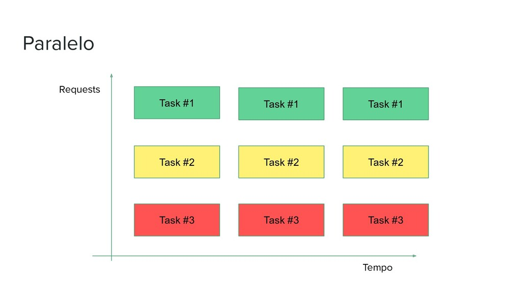 Paralelo Requests Tempo Task #1 Task #2 Task #3...