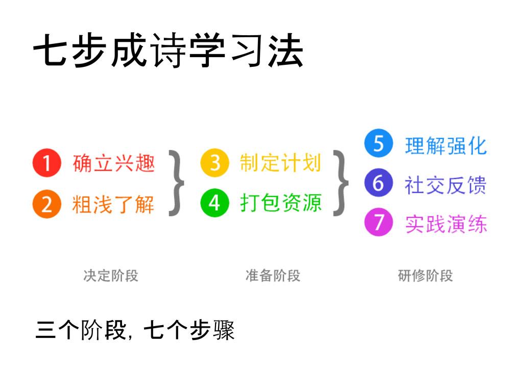 七步成诗学习法  三个阶段,七个步骤