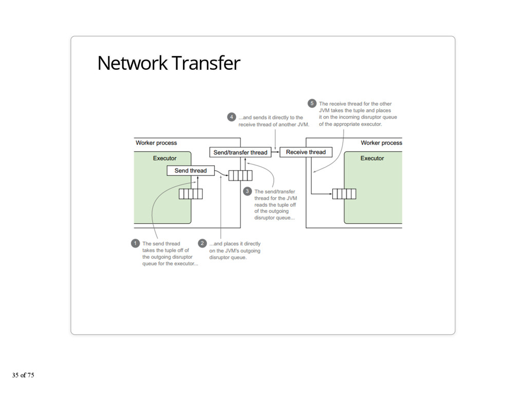 Network Transfer 35 of 75