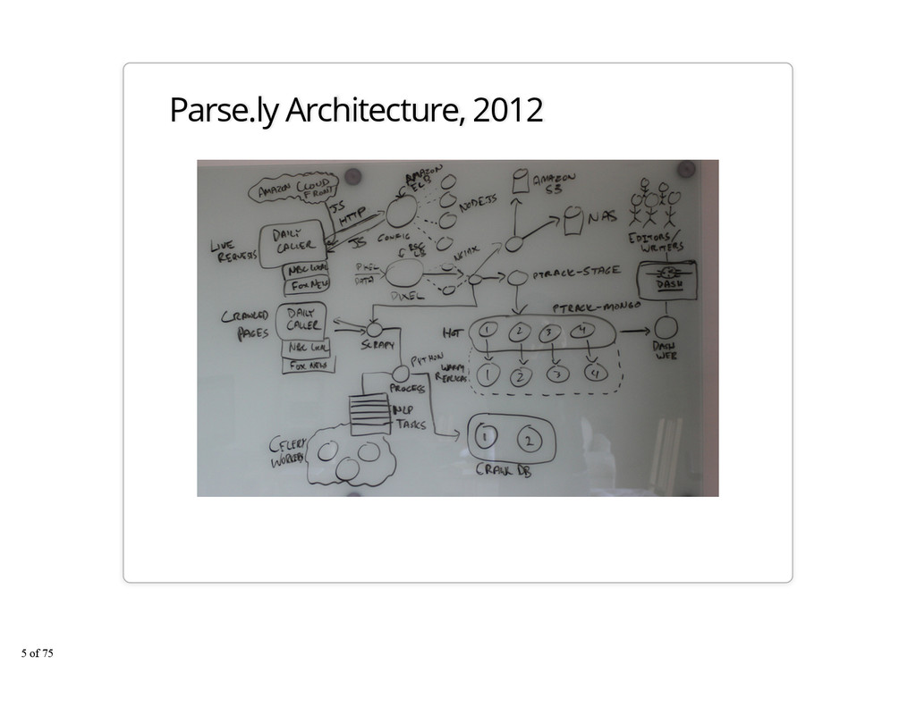Parse.ly Architecture, 2012 5 of 75